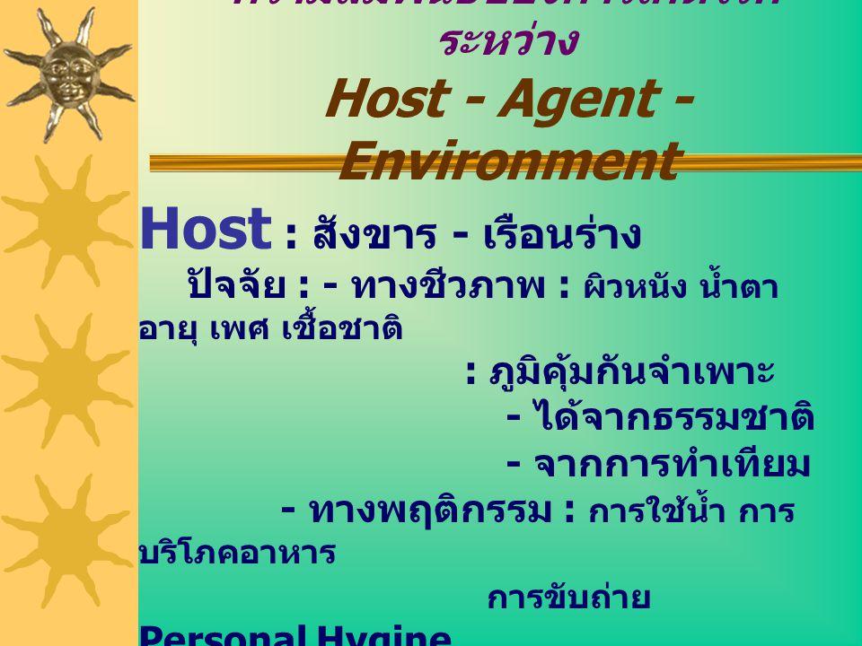 ความสัมพันธ์ของการเกิดโรคระหว่าง Host - Agent - Environment