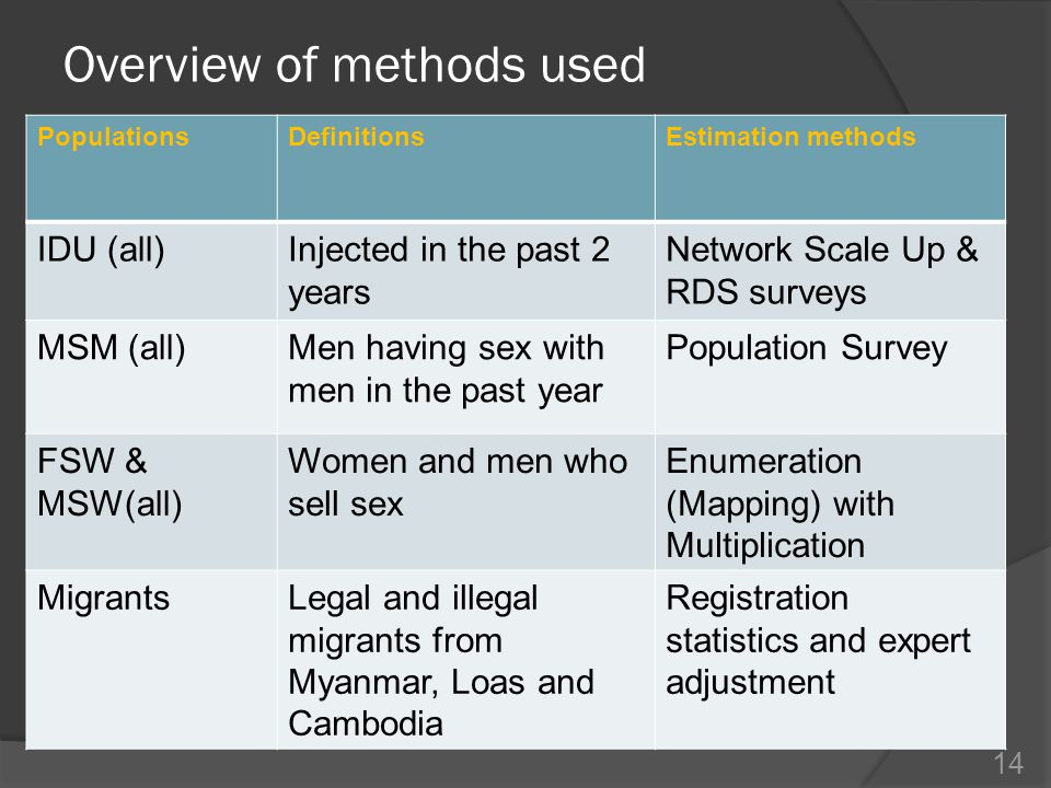 Overview of methods used