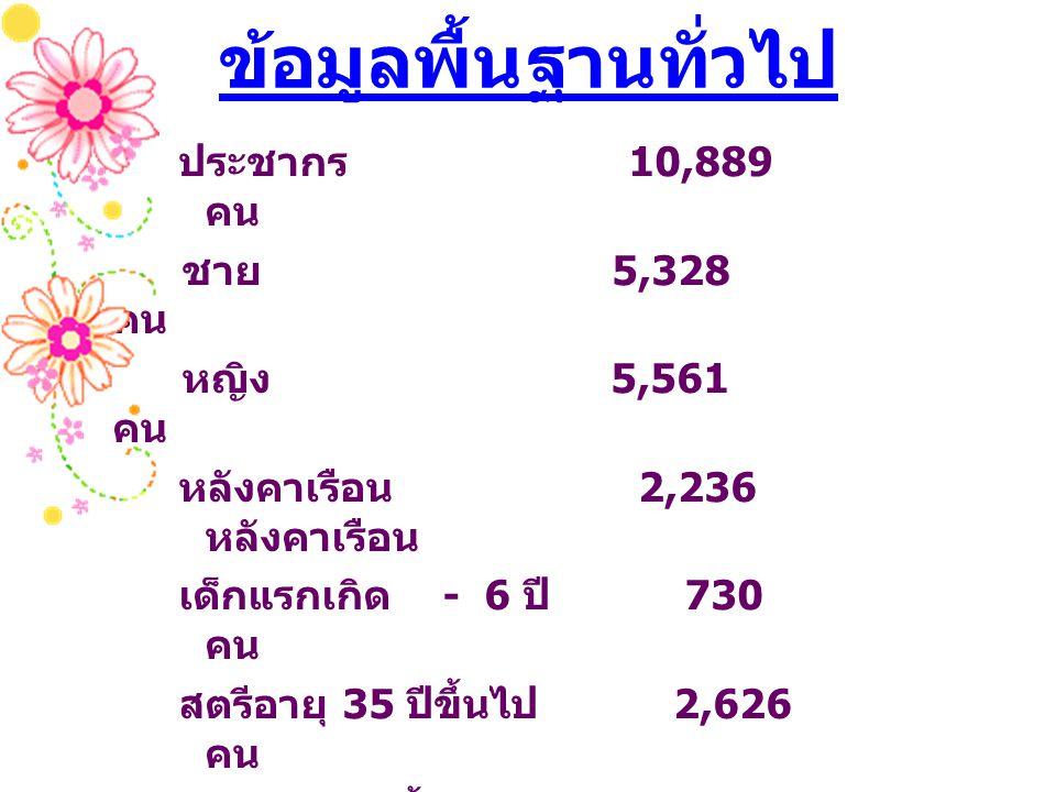 ข้อมูลพื้นฐานทั่วไป ประชากร 10,889 คน ชาย 5,328 คน หญิง 5,561 คน
