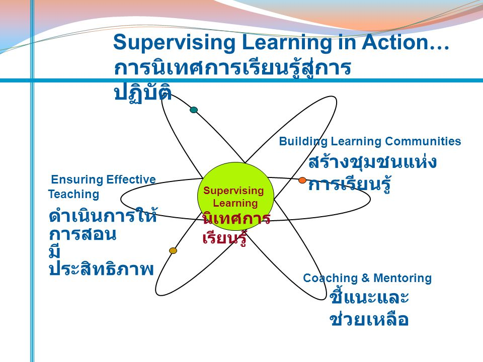 Supervising Learning in Action… การนิเทศการเรียนรู้สู่การปฏิบัติ