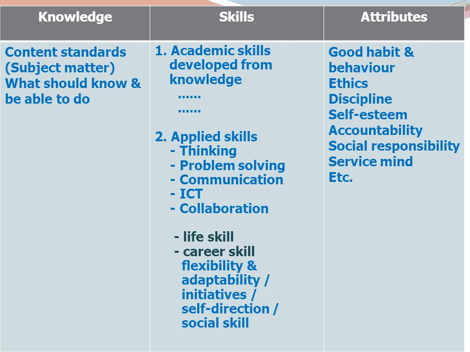 Knowledge Skills. Attributes. Content standards. (Subject matter) What should know & be able to do.