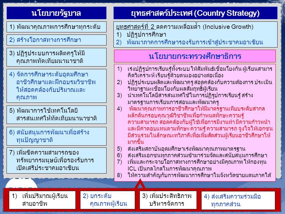 ยุทธศาสตร์ประเทศ (Country Strategy) นโยบายกระทรวงศึกษาธิการ