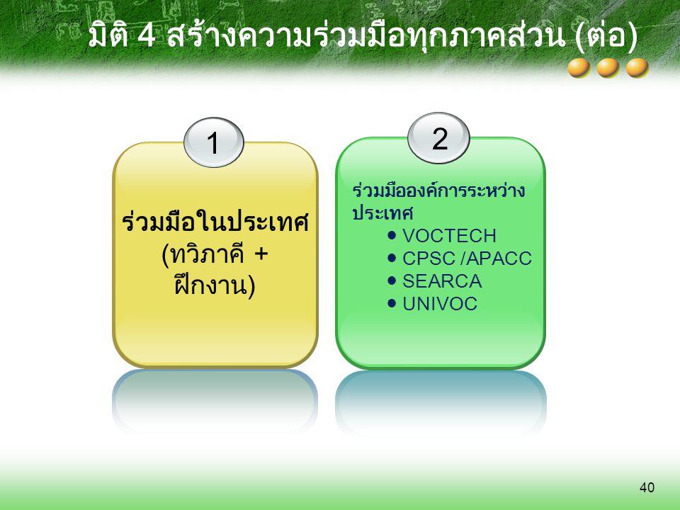 มิติ 4 สร้างความร่วมมือทุกภาคส่วน (ต่อ)