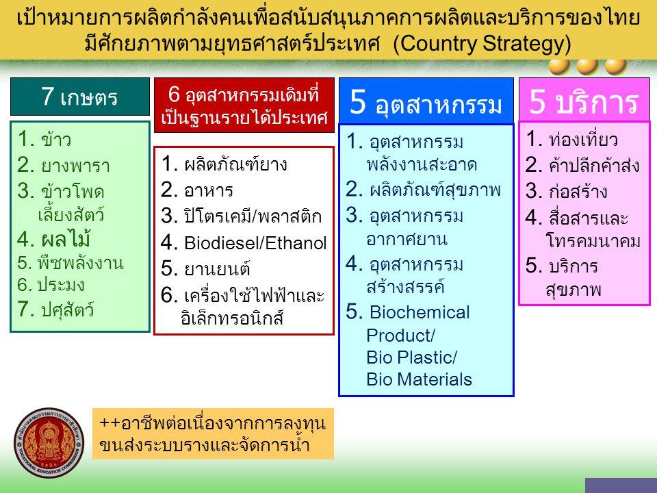 5 อุตสาหกรรมอนาคต 5 บริการ 7 เกษตร