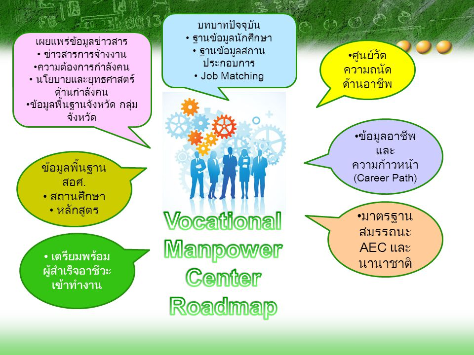 Vocational Manpower Center Roadmap