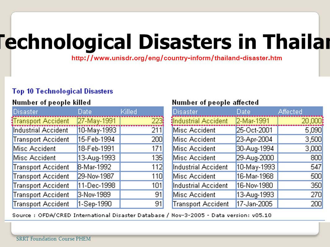 Technological Disasters in Thailand