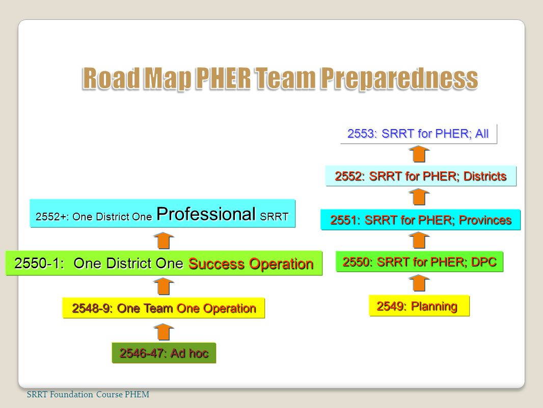 Road Map PHER Team Preparedness