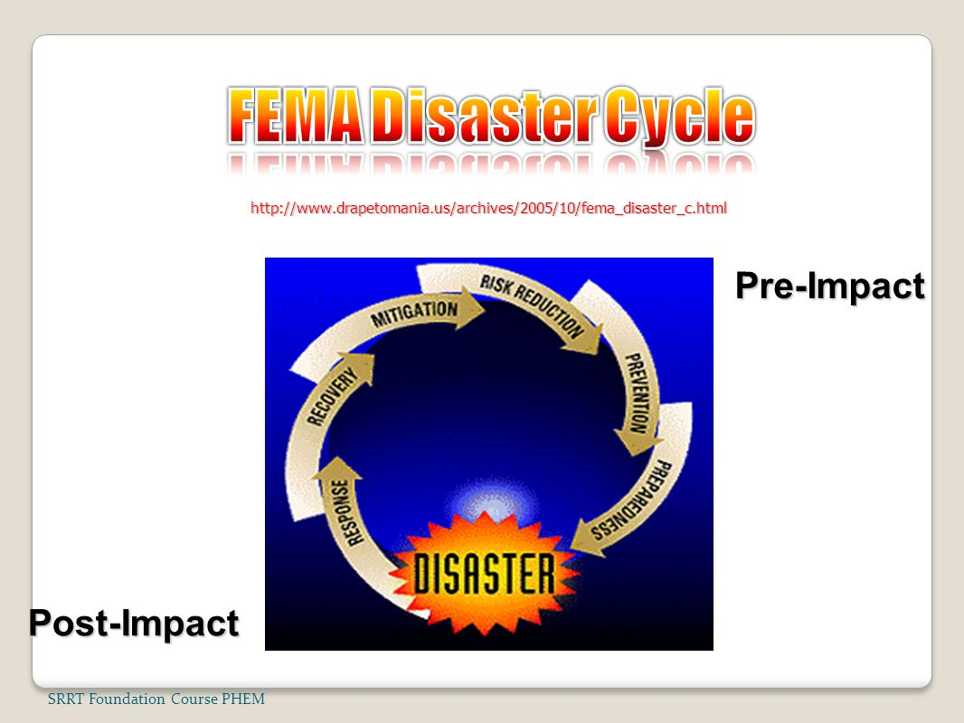 FEMA Disaster Cycle Pre-Impact Post-Impact