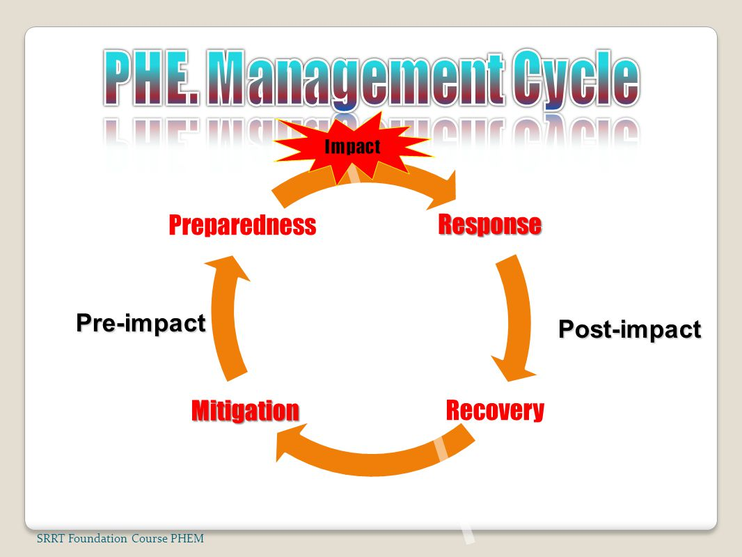PHE. Management Cycle Response Recovery Mitigation Preparedness