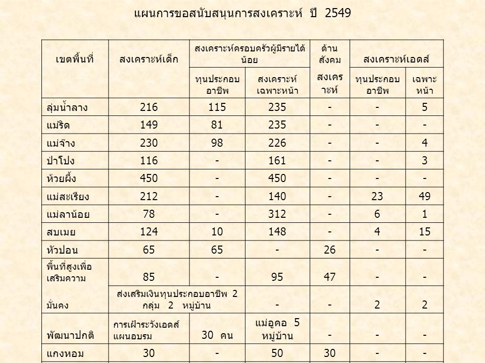 1,775 369 2,092 119 35 79 แผนการขอสนับสนุนการสงเคราะห์ ปี 2549