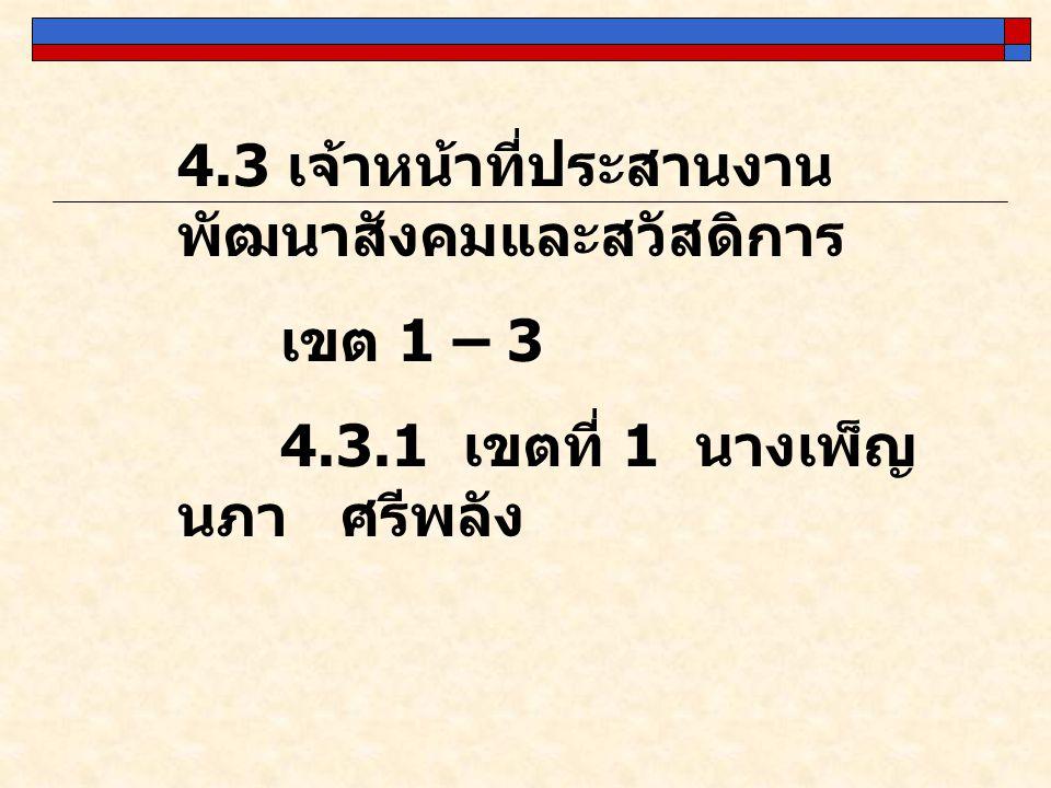 4.3 เจ้าหน้าที่ประสานงานพัฒนาสังคมและสวัสดิการ