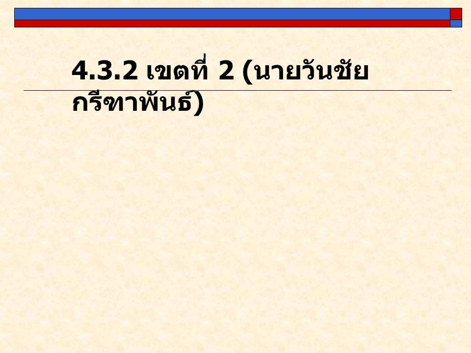 4.3.2 เขตที่ 2 (นายวันชัย กรีฑาพันธ์)
