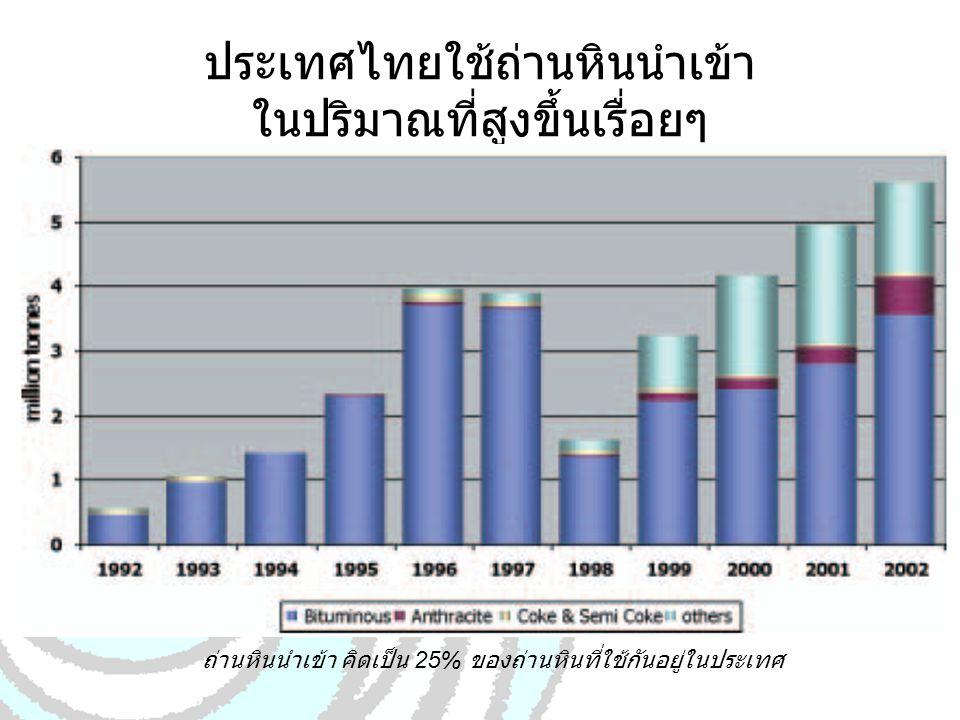 ประเทศไทยใช้ถ่านหินนำเข้า ในปริมาณที่สูงขึ้นเรื่อยๆ