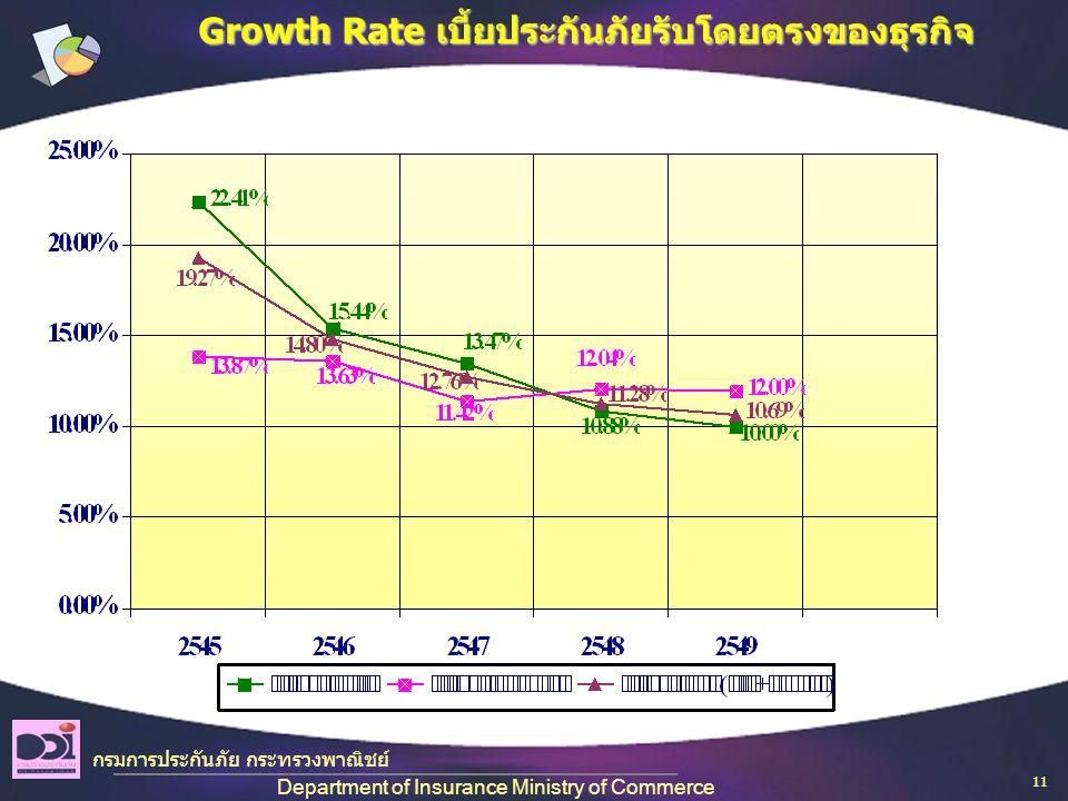 Growth Rate เบี้ยประกันภัยรับโดยตรงของธุรกิจ