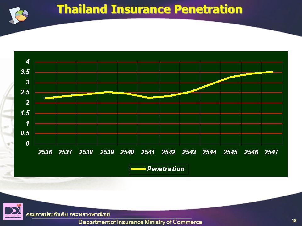 Thailand Insurance Penetration