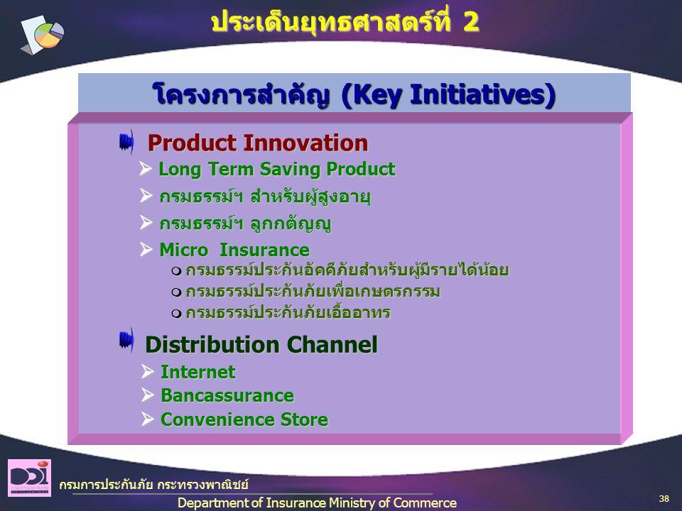 โครงการสำคัญ (Key Initiatives)