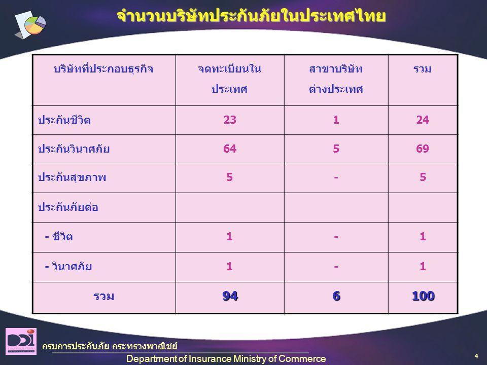 จำนวนบริษัทประกันภัยในประเทศไทย