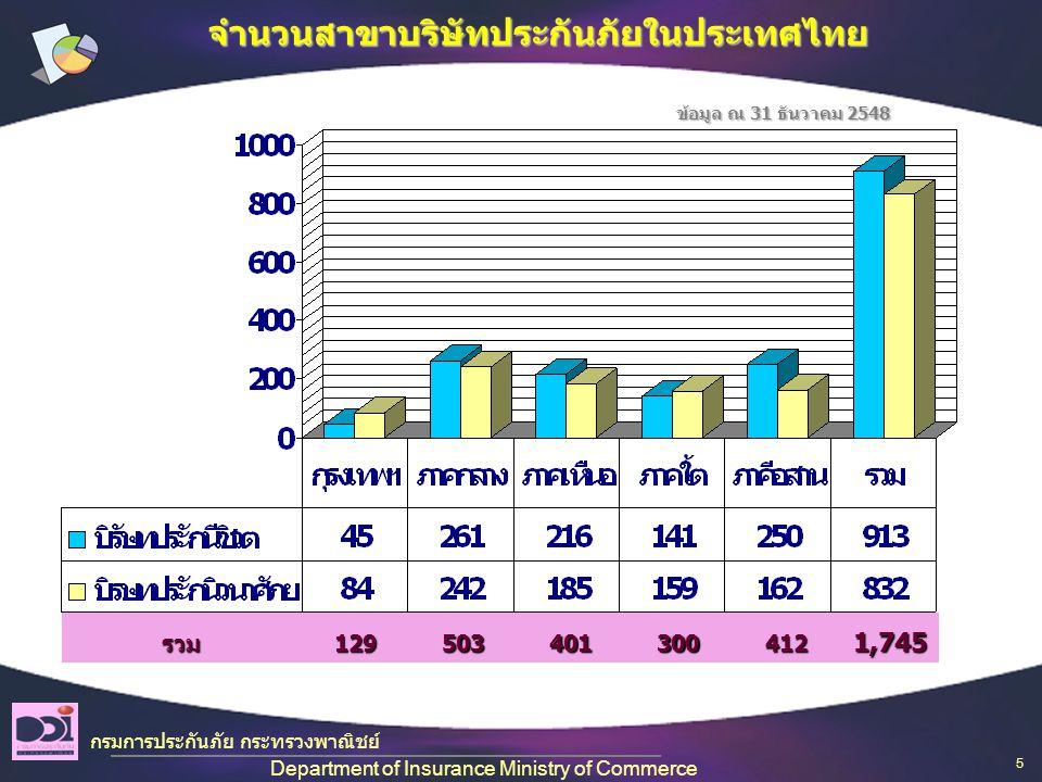 จำนวนสาขาบริษัทประกันภัยในประเทศไทย