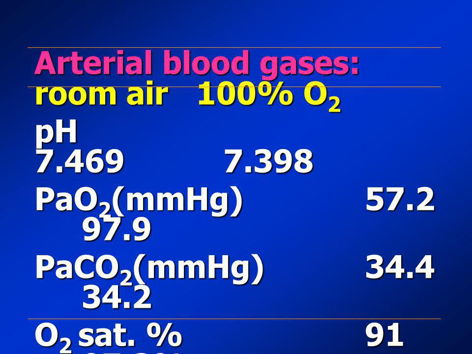Arterial blood gases: room air 100% O2