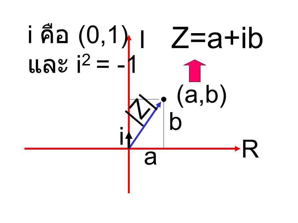 i คือ (0,1) และ i2 = -1 Z=a+ib I (a,b) |Z| b i R a