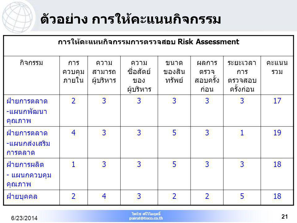 การให้คะแนนกิจกรรมการตรวจสอบ Risk Assessment