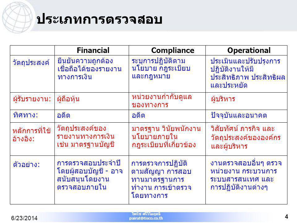 ประเภทการตรวจสอบ Financial Compliance Operational วัตถุประสงค์