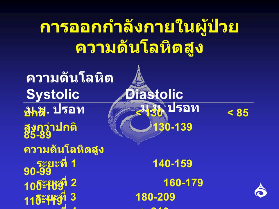 การออกกำลังกายในผู้ป่วยความดันโลหิตสูง