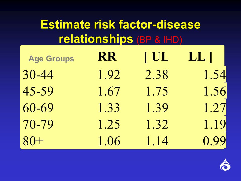 Estimate risk factor-disease relationships (BP & IHD)