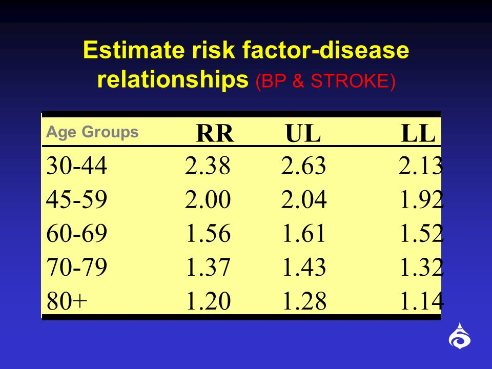 Estimate risk factor-disease relationships (BP & STROKE)