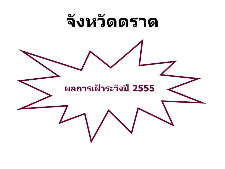 จังหวัดตราด ผลการเฝ้าระวังปี 2555