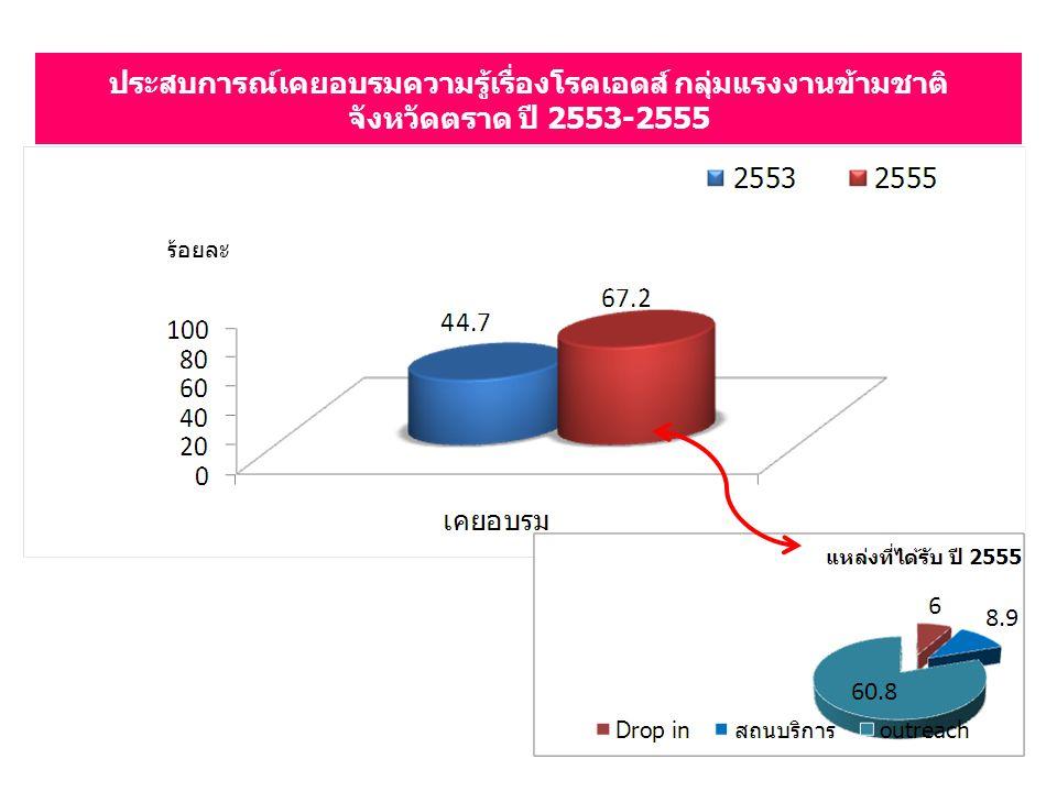 ประสบการณ์เคยอบรมความรู้เรื่องโรคเอดส์ กลุ่มแรงงานข้ามชาติ จังหวัดตราด ปี 2553-2555