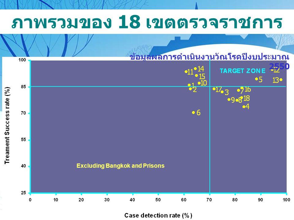 ภาพรวมของ 18 เขตตรวจราชการ Excluding Bangkok and Prisons