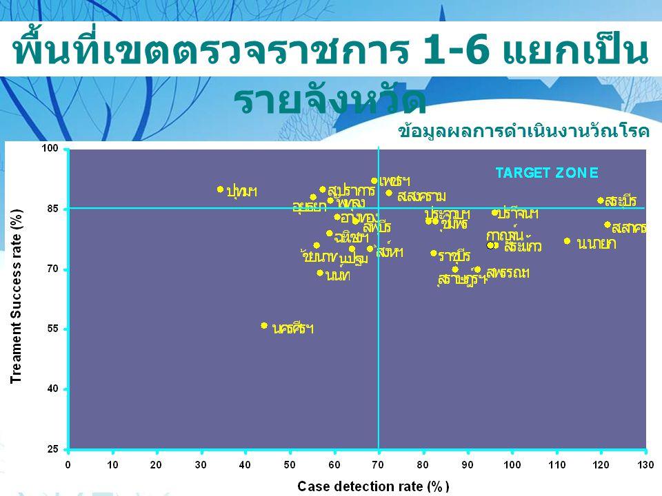 พื้นที่เขตตรวจราชการ 1-6 แยกเป็นรายจังหวัด