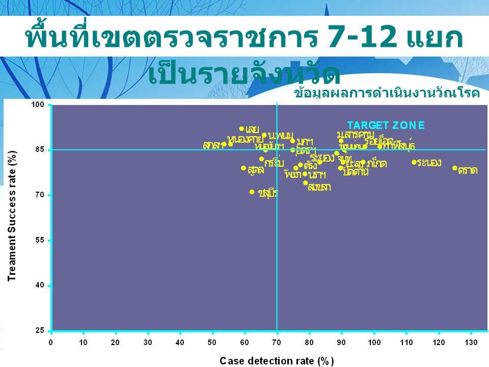 พื้นที่เขตตรวจราชการ 7-12 แยกเป็นรายจังหวัด