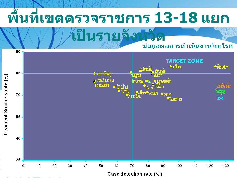 พื้นที่เขตตรวจราชการ 13-18 แยกเป็นรายจังหวัด
