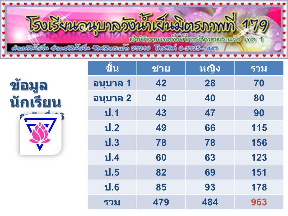 ข้อมูลนักเรียน ชั้น ชาย หญิง รวม อนุบาล 1 42 28 70 อนุบาล 2 40 80 ป.1