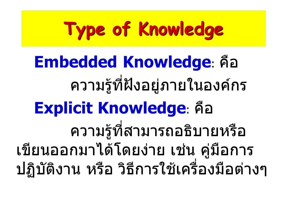 Type of Knowledge ความรู้ที่ฝังอยู่ภายในองค์กร