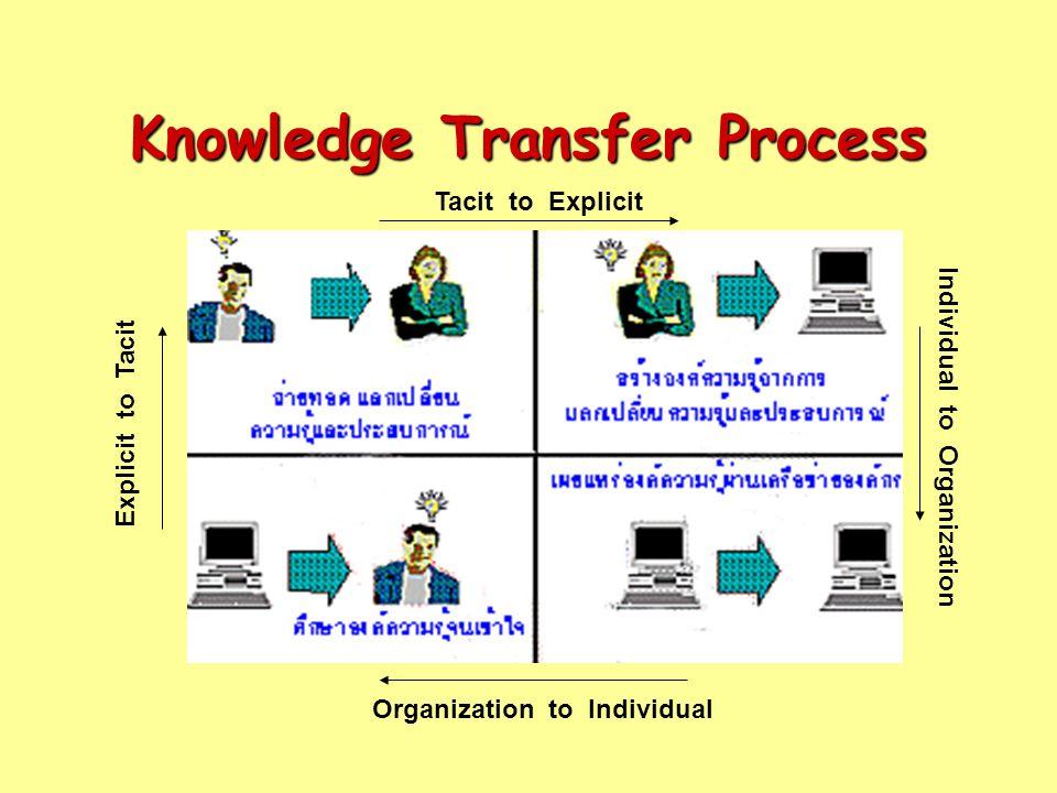 Knowledge Transfer Process
