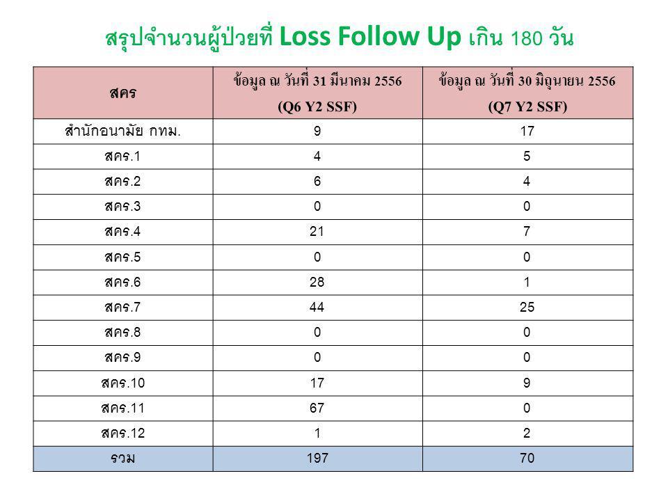 สรุปจำนวนผู้ป่วยที่ Loss Follow Up เกิน 180 วัน
