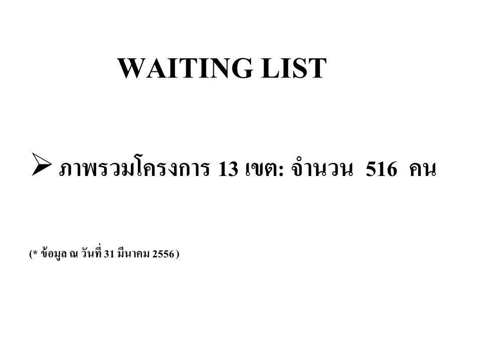 WAITING LIST ภาพรวมโครงการ 13 เขต: จำนวน 516 คน