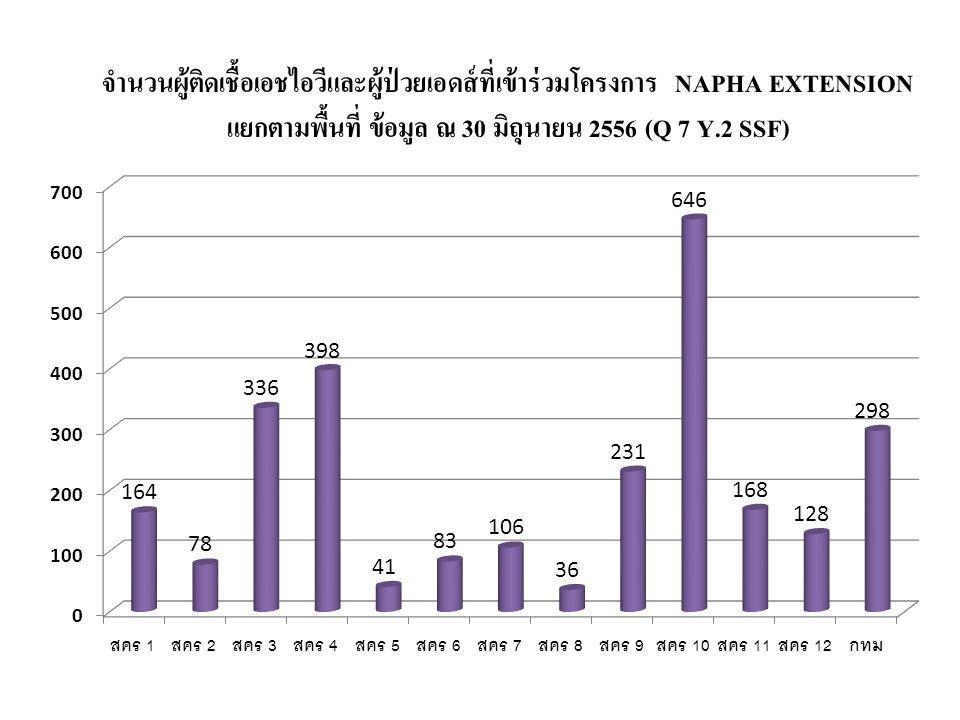 แยกตามพื้นที่ ข้อมูล ณ 30 มิถุนายน 2556 (Q 7 Y.2 SSF)