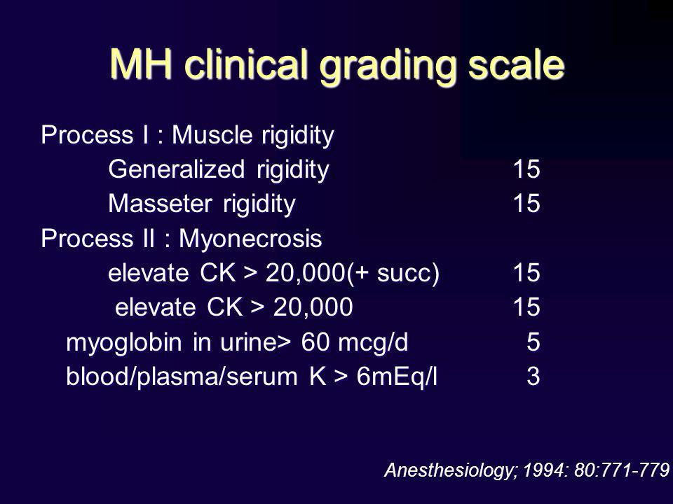 MH clinical grading scale