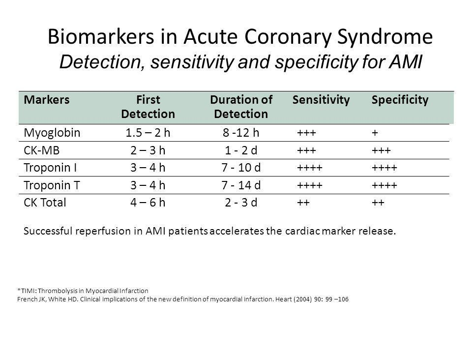 Biomarkers in Acute Coronary Syndrome Detection, sensitivity and specificity for AMI