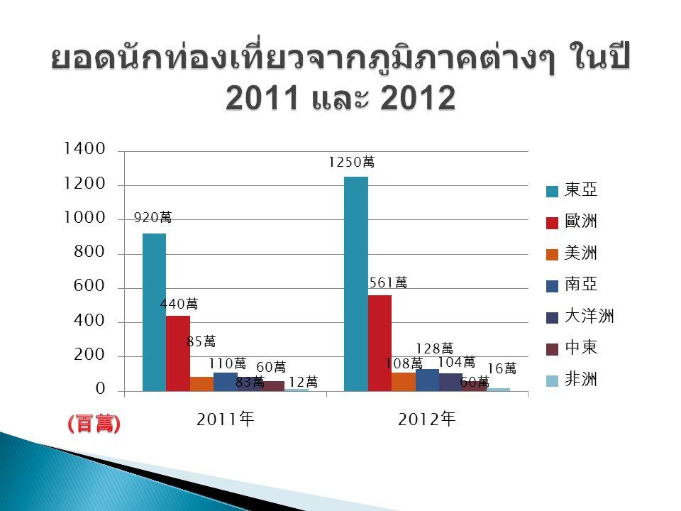 ยอดนักท่องเที่ยวจากภูมิภาคต่างๆ ในปี 2011 และ 2012