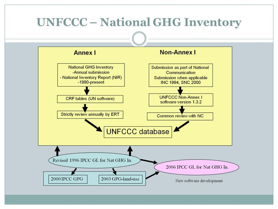 UNFCCC – National GHG Inventory