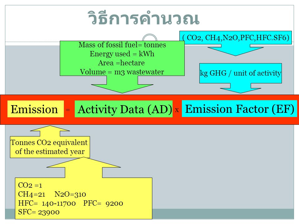 วิธีการคำนวณ Emission Activity Data (AD) Emission Factor (EF)