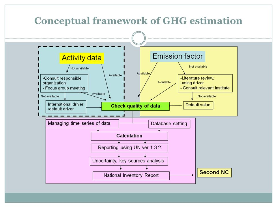 Conceptual framework of GHG estimation