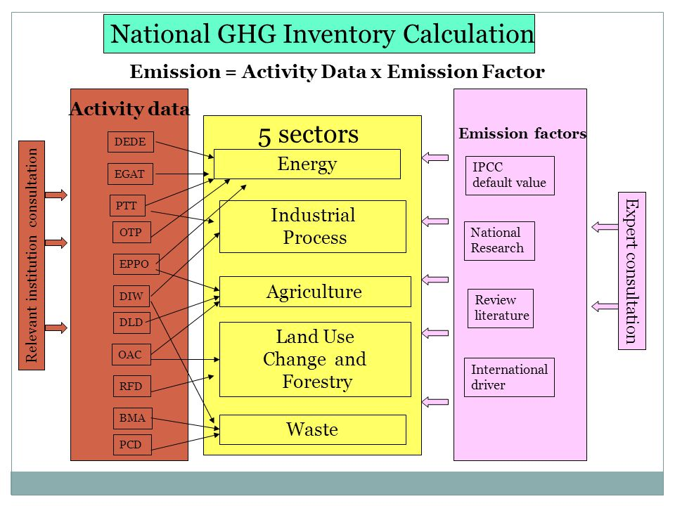 National GHG Inventory Calculation