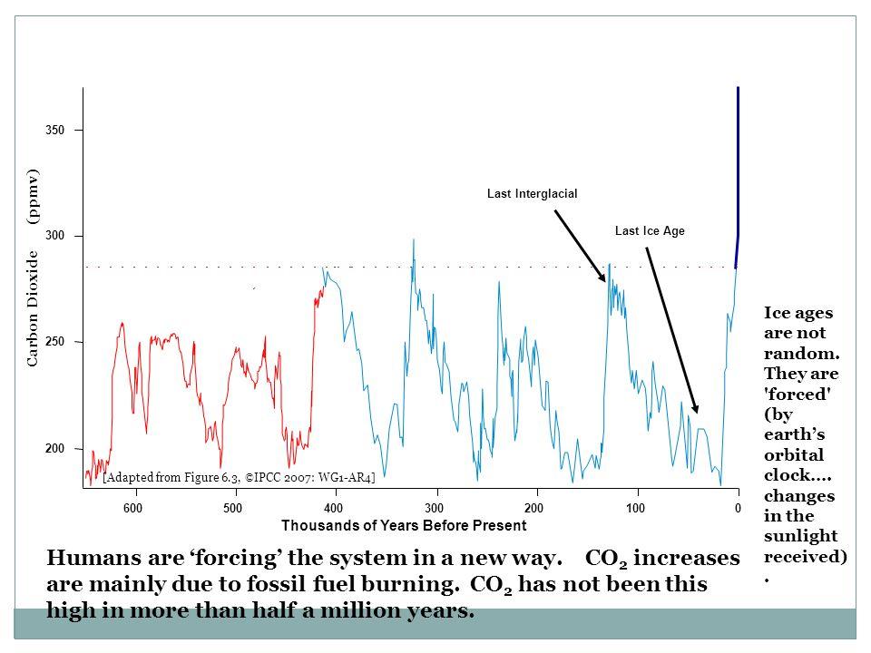 350 Last Interglacial. Carbon Dioxide (ppmv) 300. Last Ice Age.