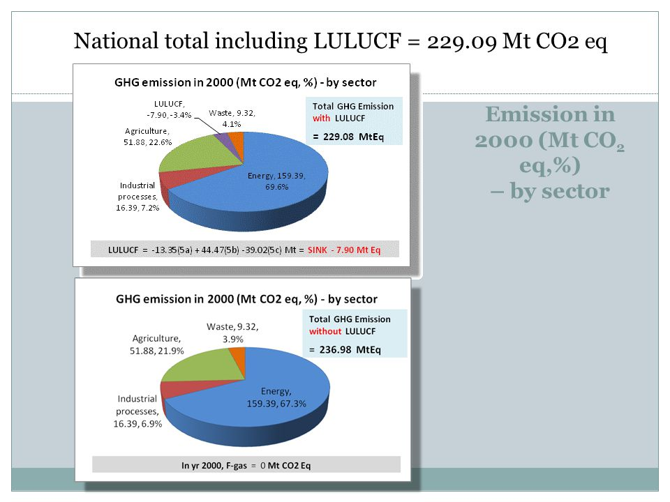 Emission in 2000 (Mt CO2 eq,%) – by sector